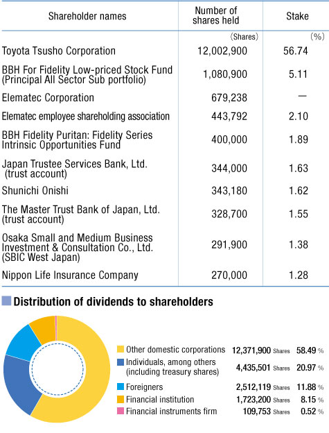 10 Leading Shareholders